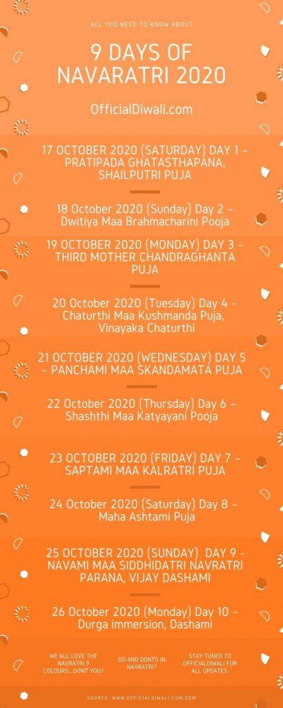 WHEN NAVRATRI STARTS IN 2020 नवरात्रि कितनी तारीख को है
