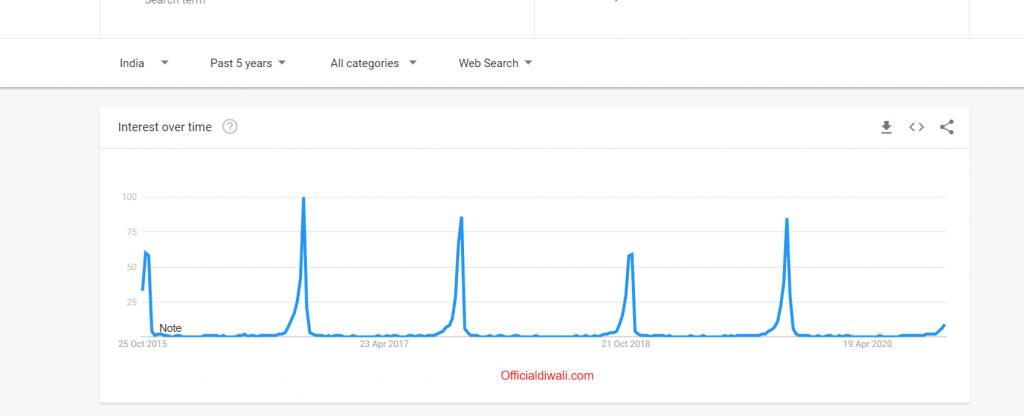 google trends officialdiwali.com